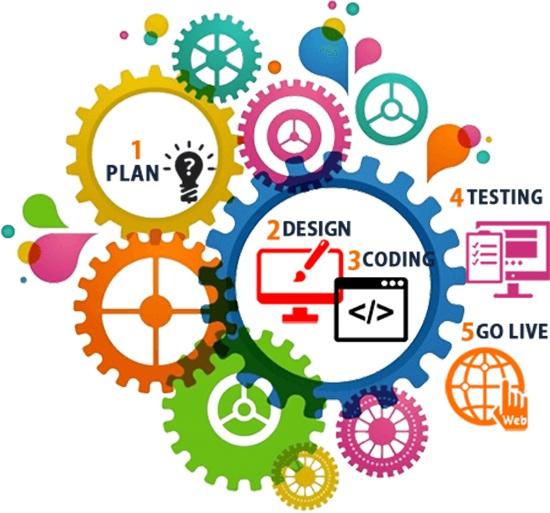 Oman Web Design, Muscat Web Design